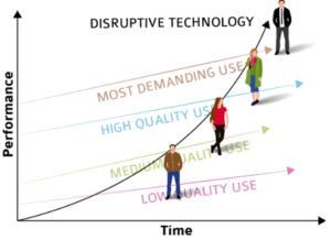 How to Launch Your App Idea – Part 1: Methodologies